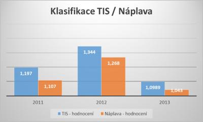 Klasifikace TIS / Náplava