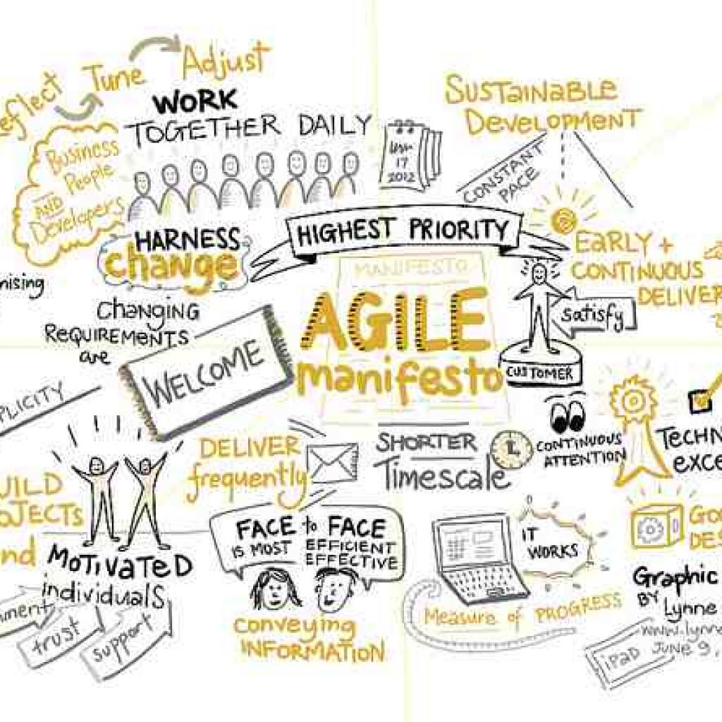 Agilní Manifest myšlenkově (zdroj: http://www.tumblr.com/search/Agile+Manifesto)
