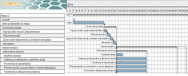 Obrázek 2: Ukázka Ganttova grafu