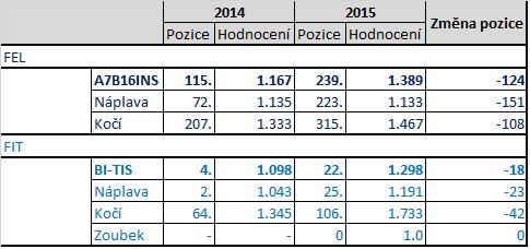 Výsledky ankety 2015